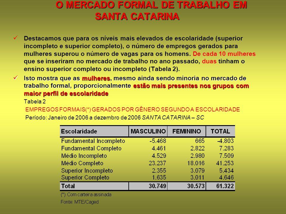 O MERCADO FORMAL DE TRABALHO EM SANTA CATARINA
