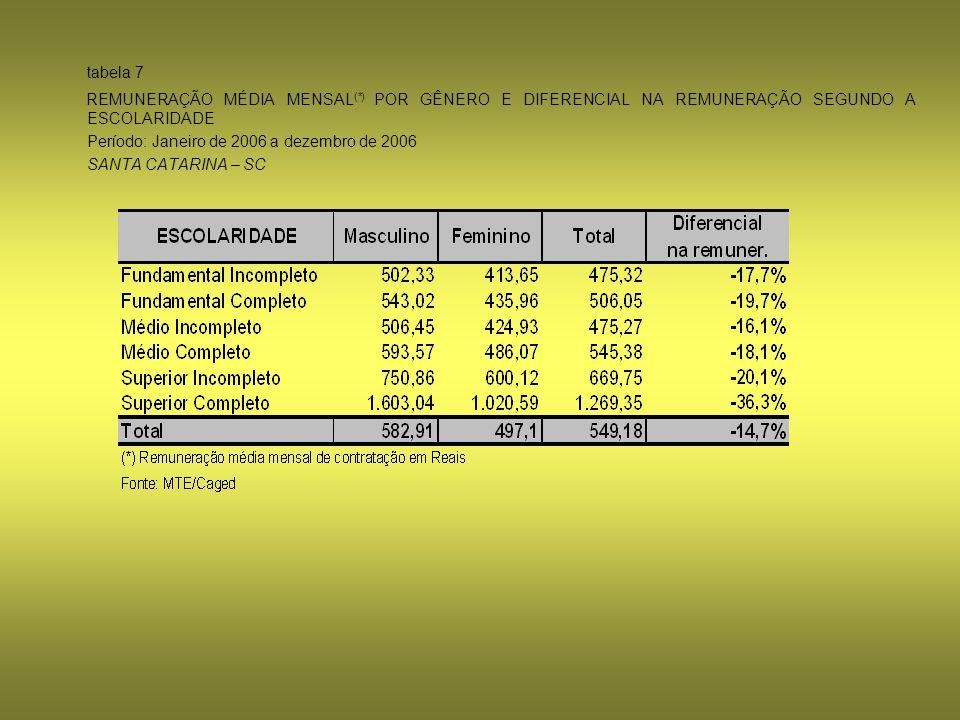 tabela 7 REMUNERAÇÃO MÉDIA MENSAL(*) POR GÊNERO E DIFERENCIAL NA REMUNERAÇÃO SEGUNDO A ESCOLARIDADE.