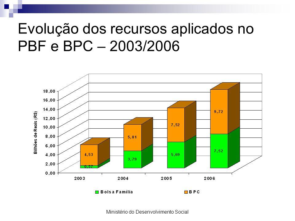 Evolução dos recursos aplicados no PBF e BPC – 2003/2006