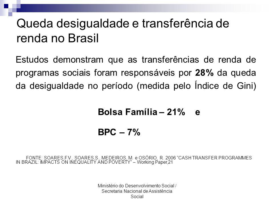 Queda desigualdade e transferência de renda no Brasil