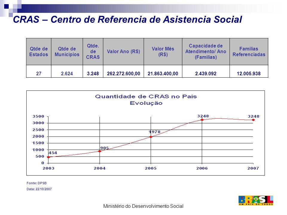 CRAS – Centro de Referencia de Asistencia Social