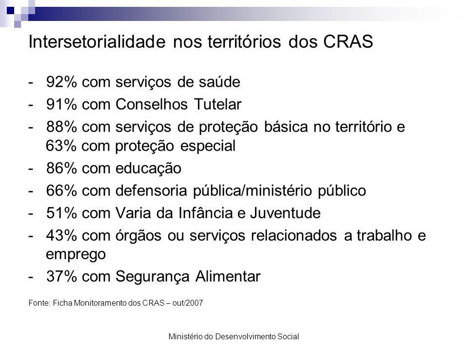 Intersetorialidade nos territórios dos CRAS
