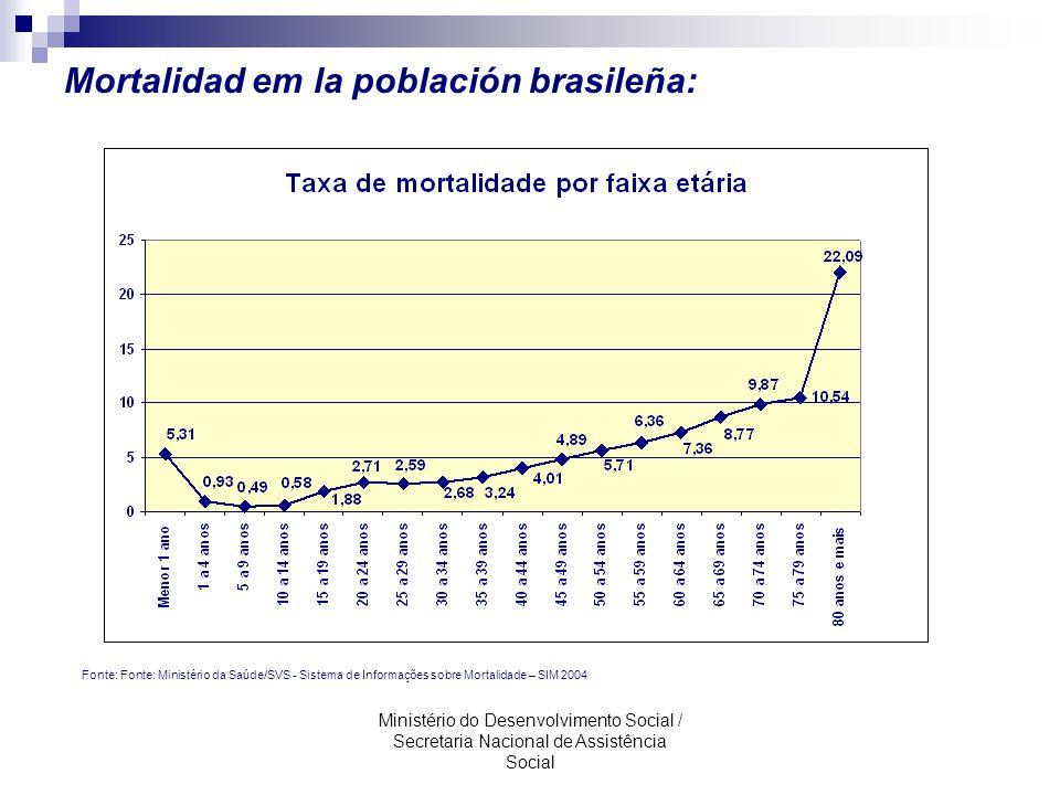 Mortalidad em la población brasileña: