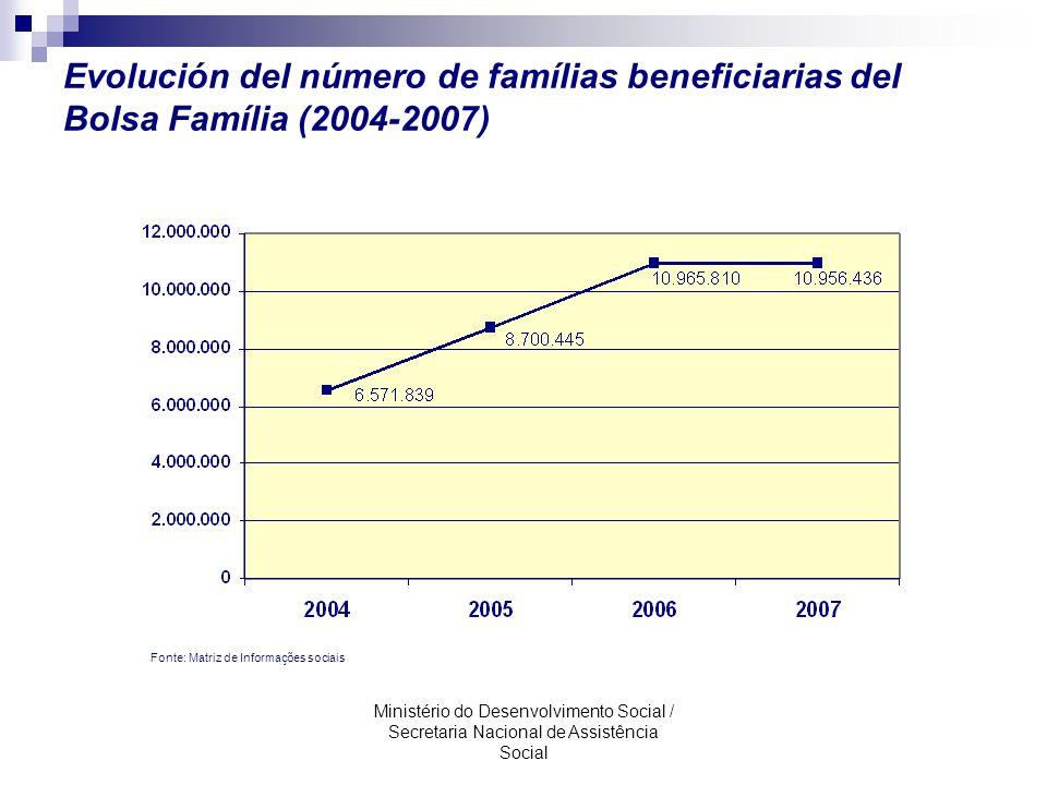 Evolución del número de famílias beneficiarias del Bolsa Família (2004-2007)