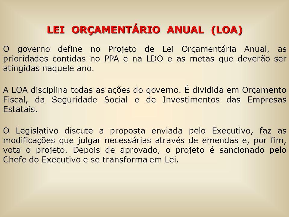 LEI ORÇAMENTÁRIO ANUAL (LOA)