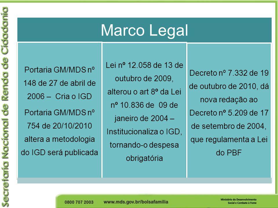 Portaria GM/MDS nº 148 de 27 de abril de 2006 – Cria o IGD