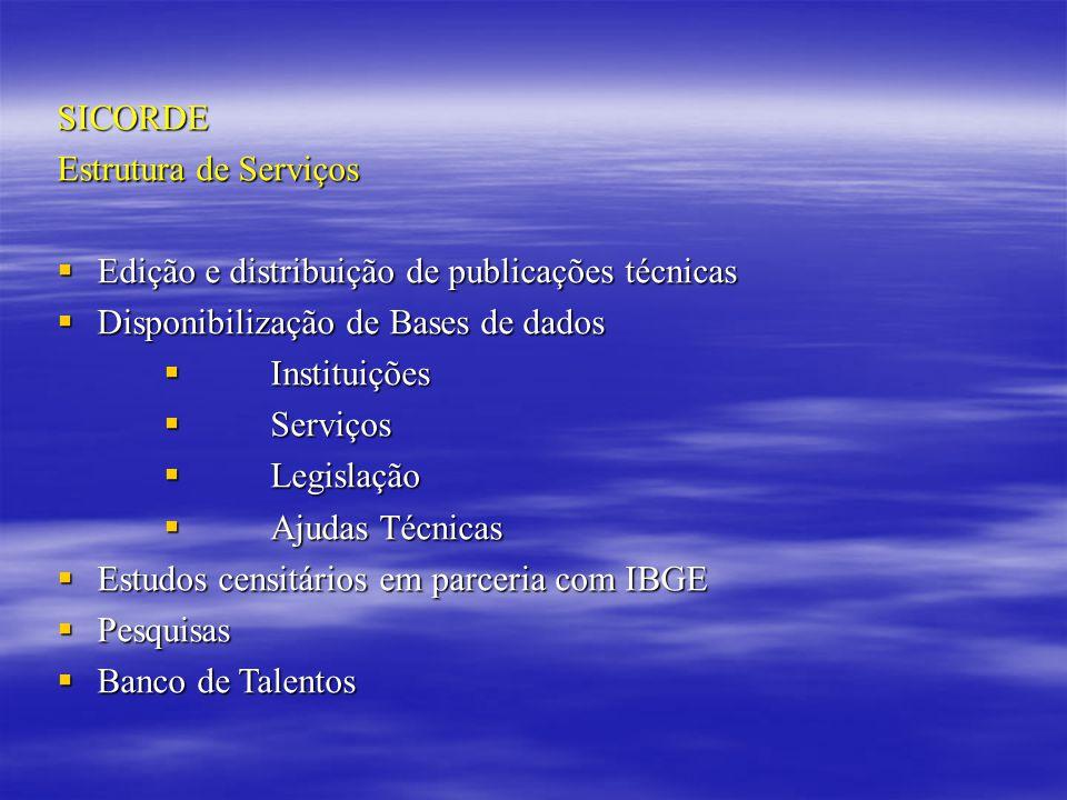 SICORDE Estrutura de Serviços. Edição e distribuição de publicações técnicas. Disponibilização de Bases de dados.
