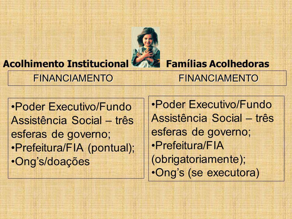 Poder Executivo/Fundo Assistência Social – três esferas de governo;