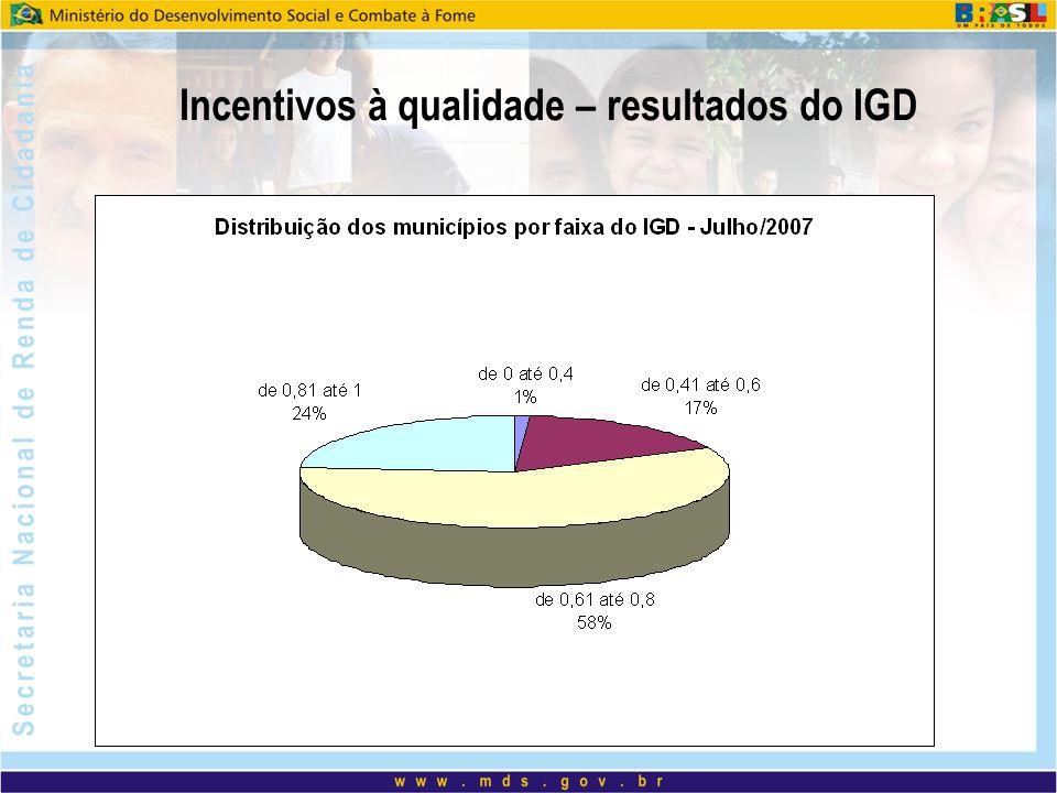 Incentivos à qualidade – resultados do IGD