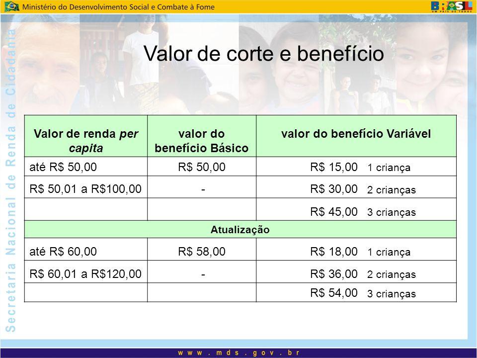 Valor de renda per capita valor do benefício Básico