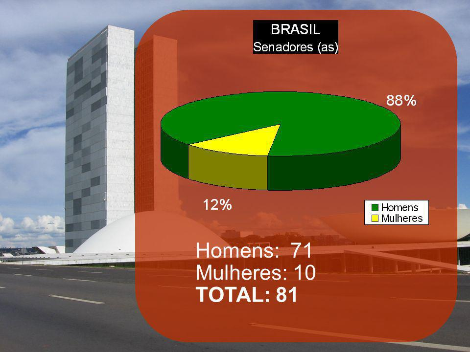 Homens: 71 Mulheres: 10 TOTAL: 81