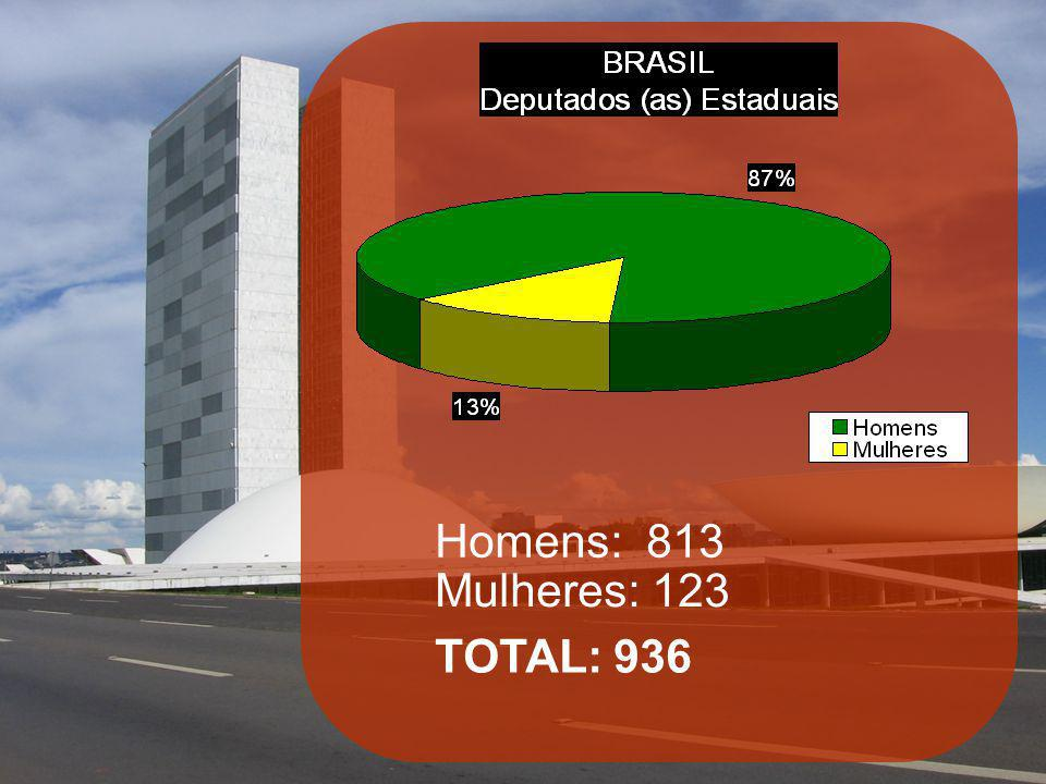 Homens: 813 Mulheres: 123 TOTAL: 936