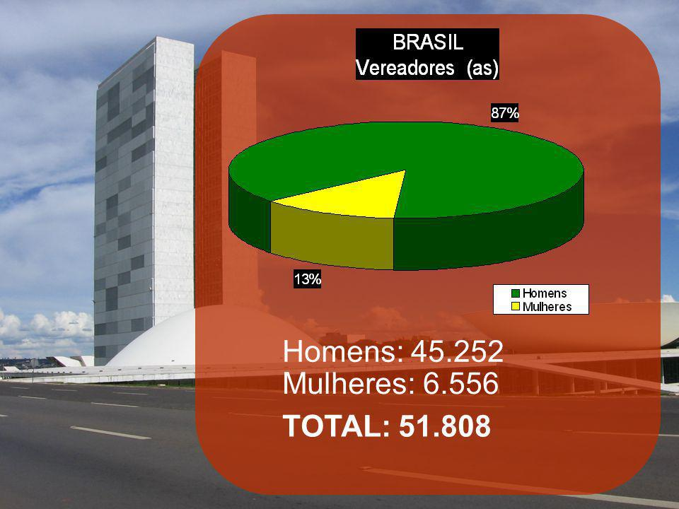 Homens: 45.252 Mulheres: 6.556 TOTAL: 51.808