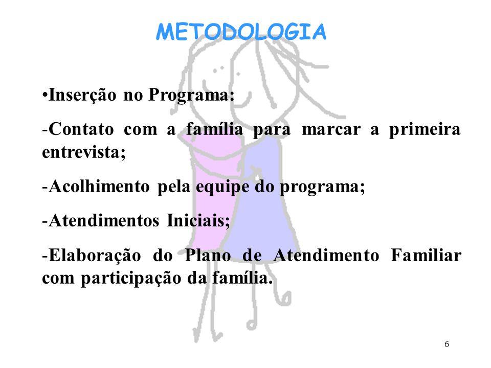 METODOLOGIA Inserção no Programa: