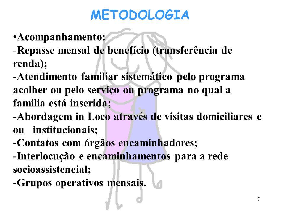 METODOLOGIA Acompanhamento: