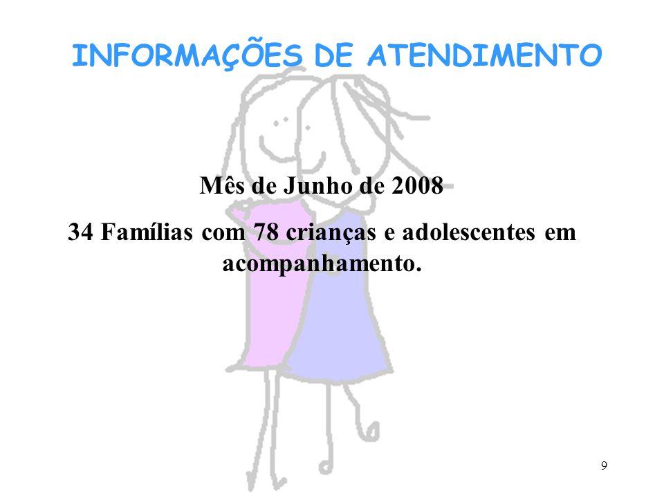 34 Famílias com 78 crianças e adolescentes em acompanhamento.