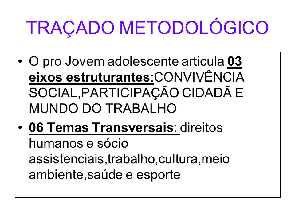 TRAÇADO METODOLÓGICO O pro Jovem adolescente articula 03 eixos estruturantes:CONVIVÊNCIA SOCIAL,PARTICIPAÇÃO CIDADÃ E MUNDO DO TRABALHO.