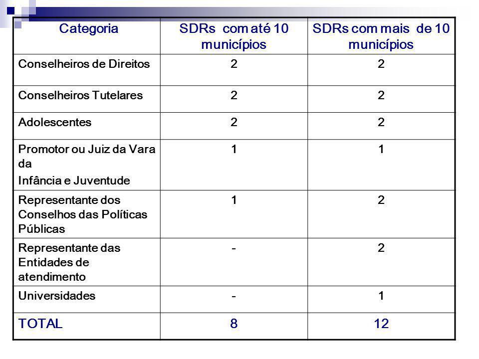 SDRs com até 10 municípios SDRs com mais de 10 municípios