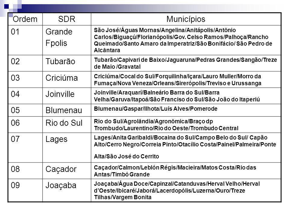 Ordem SDR Municípios 01 Grande Fpolis 02 Tubarão 03 Criciúma 04