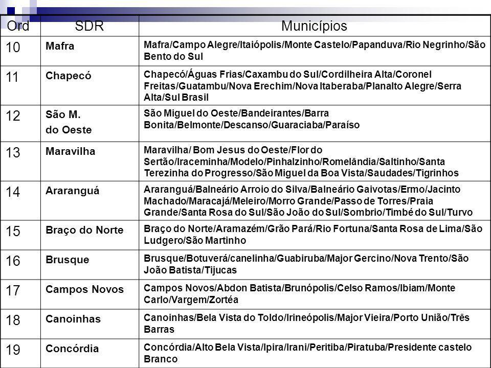 Ord. SDR Municípios 10 11 12 13 14 15 16 17 18 19 Mafra Chapecó São M.
