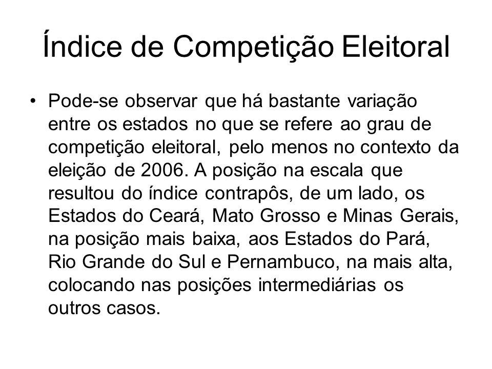 Índice de Competição Eleitoral