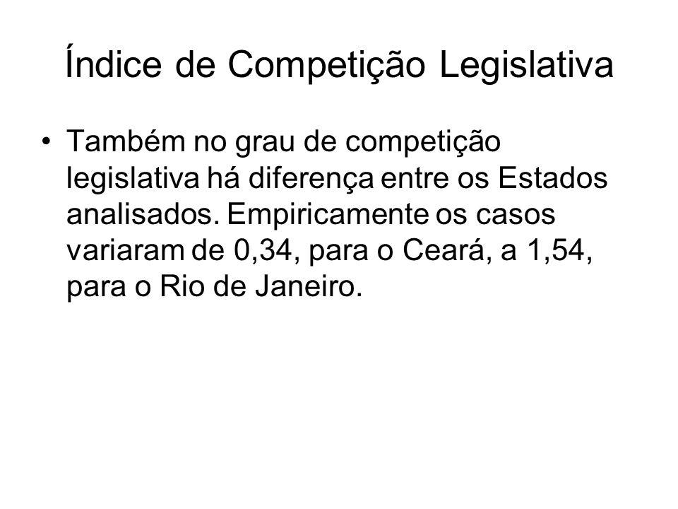 Índice de Competição Legislativa