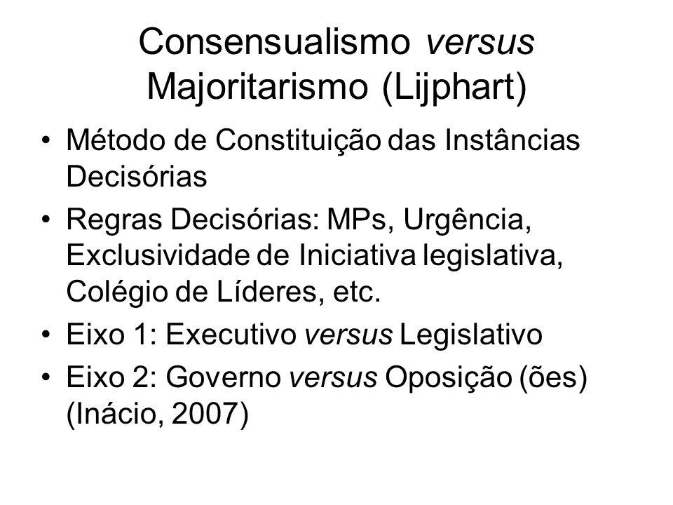 Consensualismo versus Majoritarismo (Lijphart)