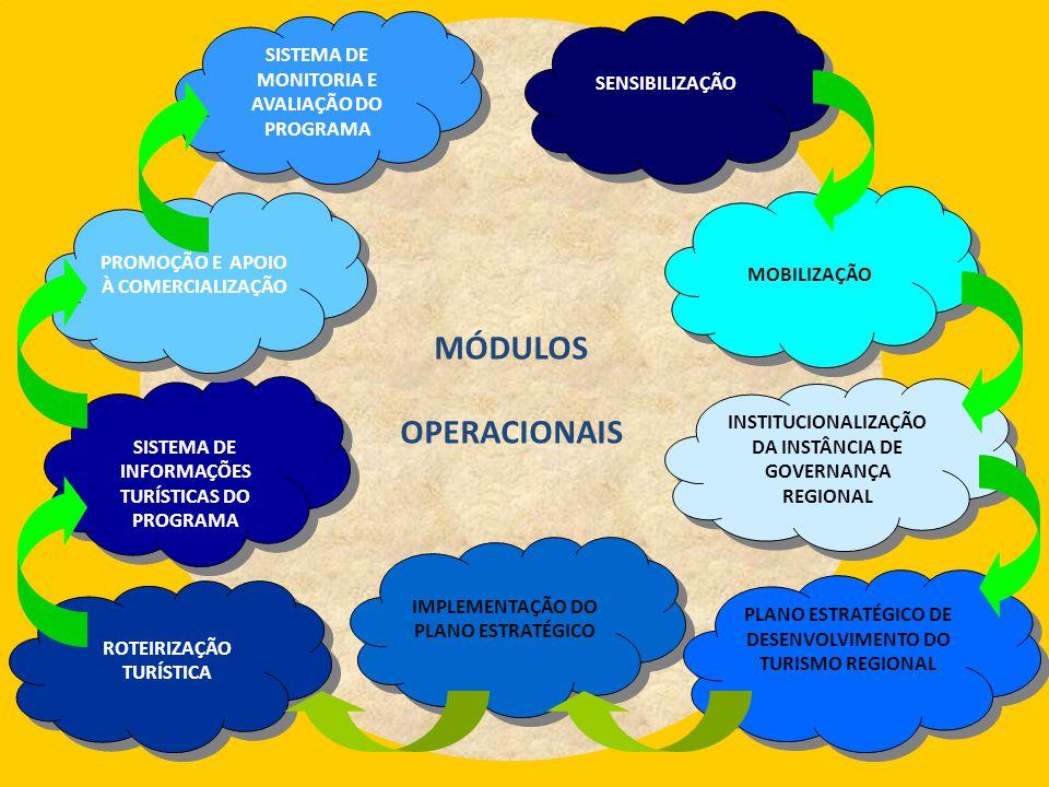 MÓDULOS OPERACIONAIS SISTEMA DE MONITORIA E AVALIAÇÃO DO PROGRAMA