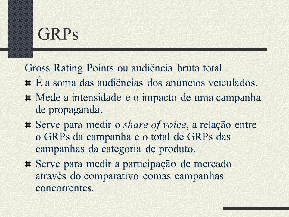 GRPs Gross Rating Points ou audiência bruta total