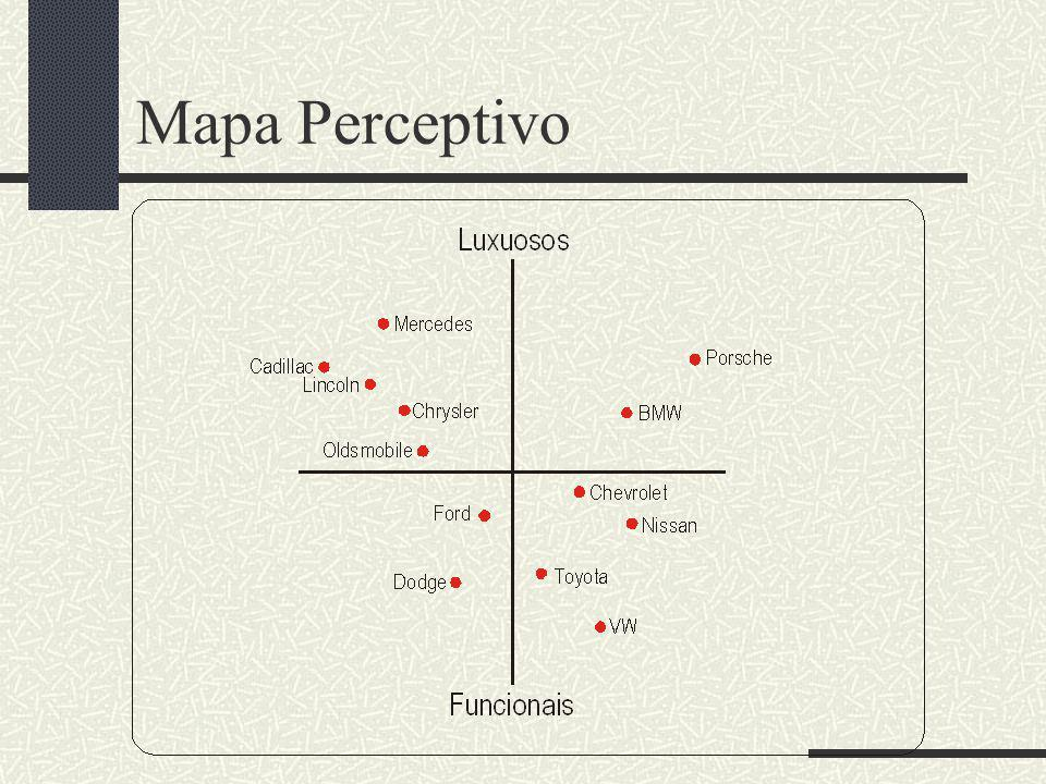 Mapa Perceptivo