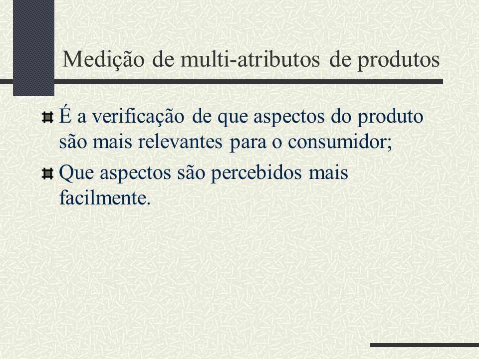 Medição de multi-atributos de produtos