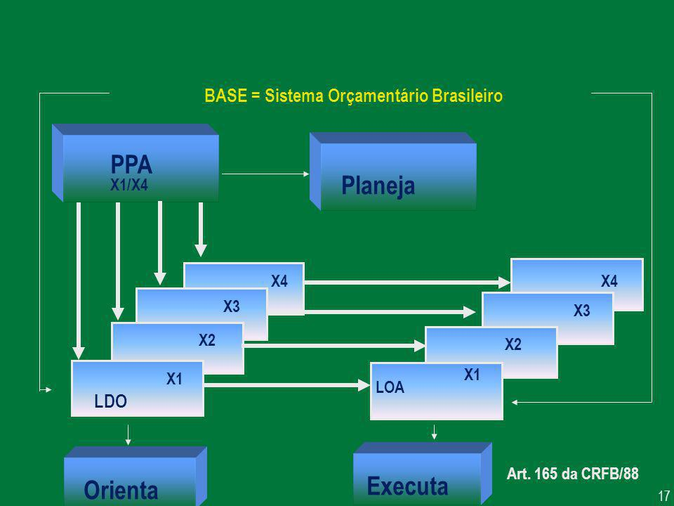 PPA Planeja Executa Orienta BASE = Sistema Orçamentário Brasileiro LDO