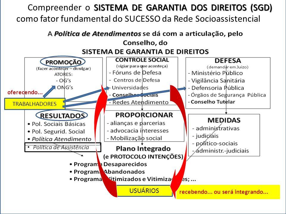Compreender o SISTEMA DE GARANTIA DOS DIREITOS (SGD) como fator fundamental do SUCESSO da Rede Socioassistencial