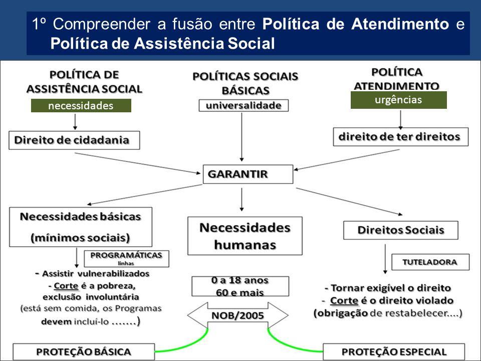 1º Compreender a fusão entre Política de Atendimento e Política de Assistência Social