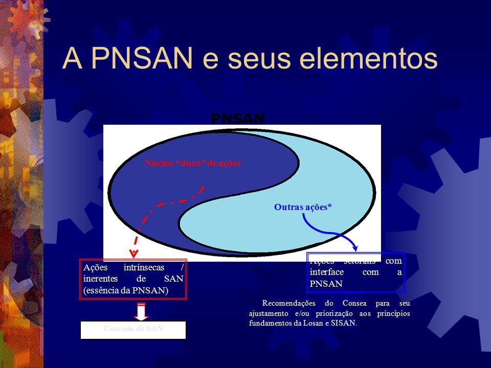 A PNSAN e seus elementos