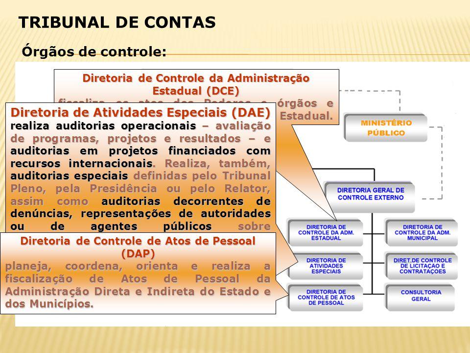 TRIBUNAL DE CONTAS Órgãos de controle: