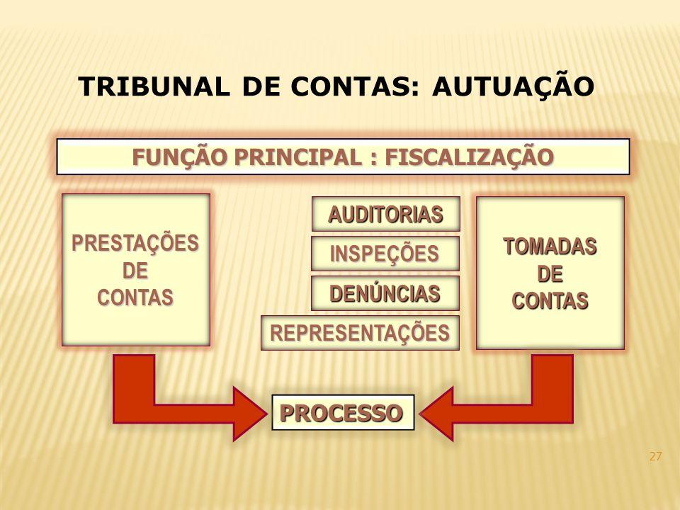 FUNÇÃO PRINCIPAL : FISCALIZAÇÃO