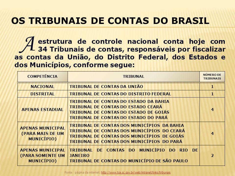 A OS TRIBUNAIS DE CONTAS DO BRASIL