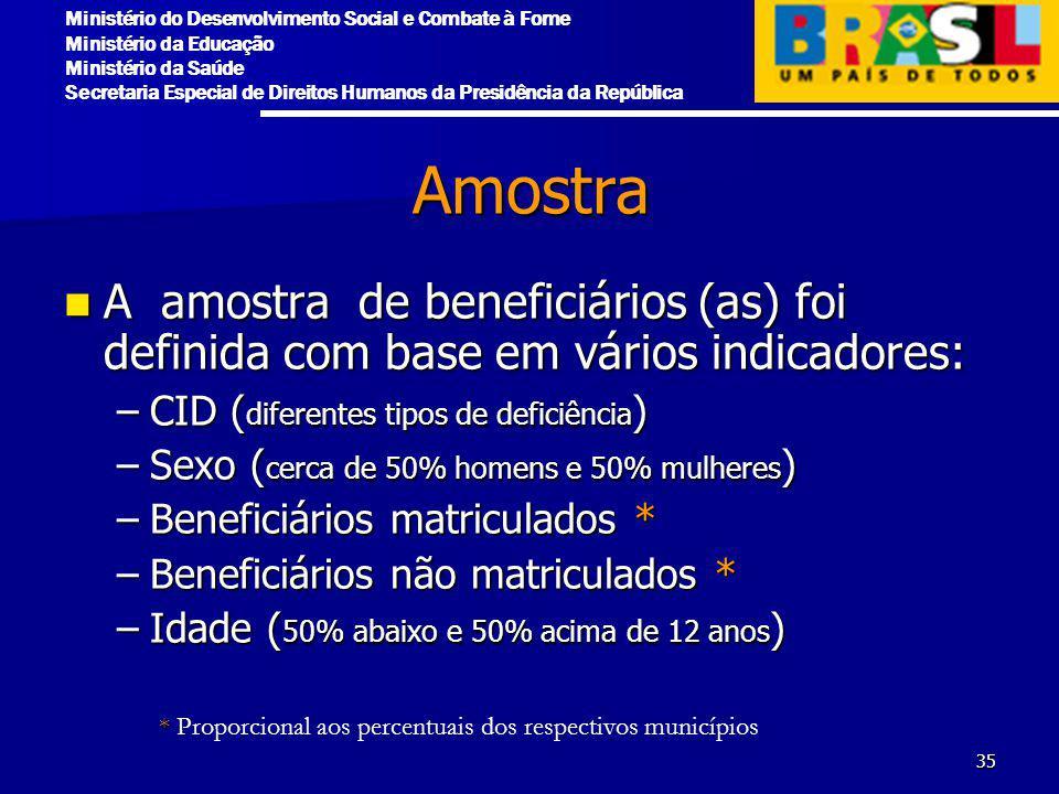 Amostra A amostra de beneficiários (as) foi definida com base em vários indicadores: CID (diferentes tipos de deficiência)