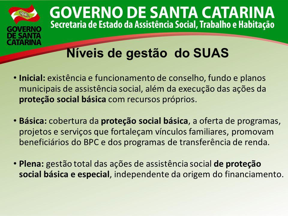 Níveis de gestão do SUAS