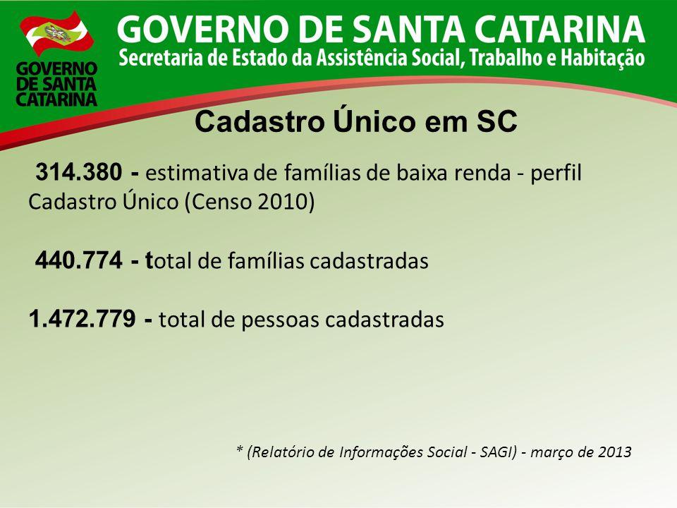 Cadastro Único em SC 314.380 - estimativa de famílias de baixa renda - perfil Cadastro Único (Censo 2010)