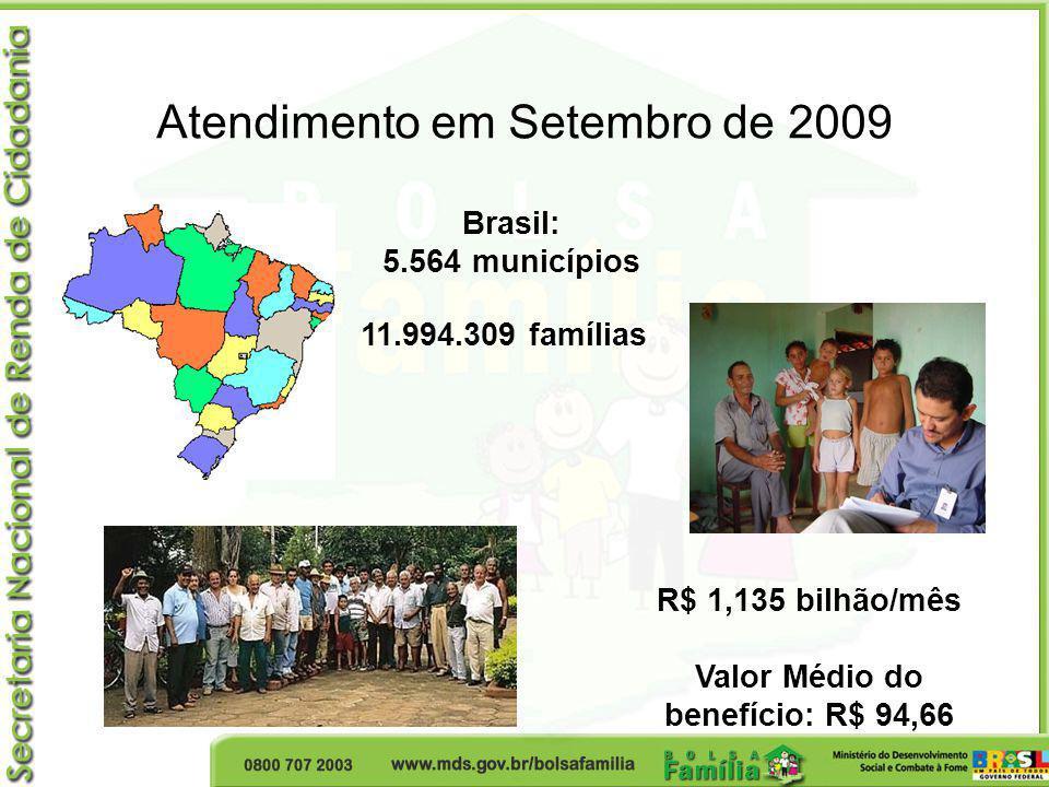 Valor Médio do benefício: R$ 94,66