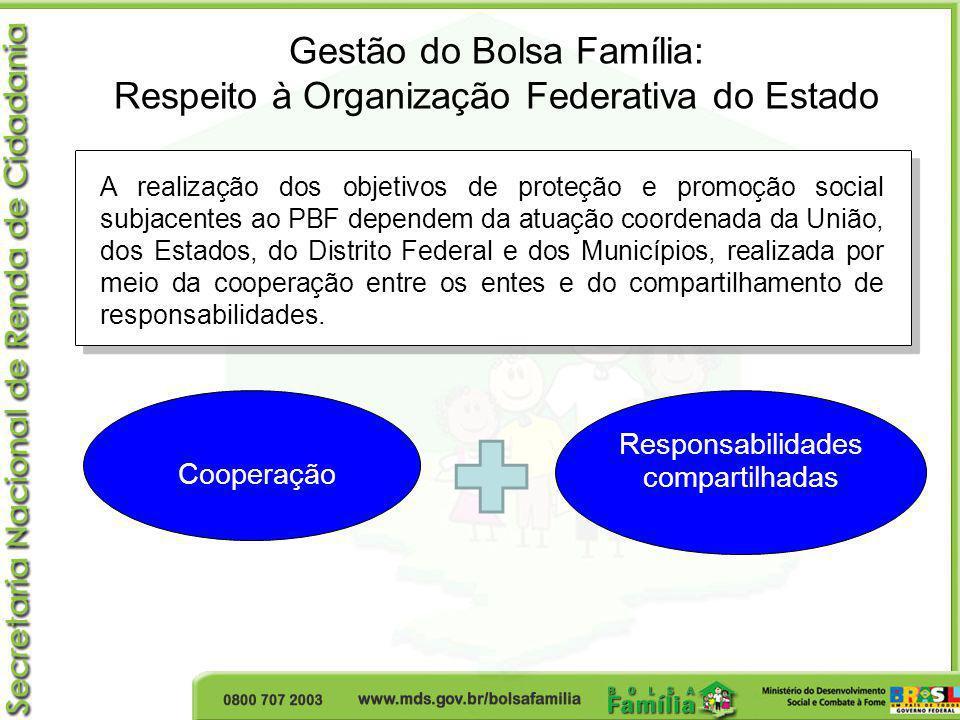 Gestão do Bolsa Família: Respeito à Organização Federativa do Estado