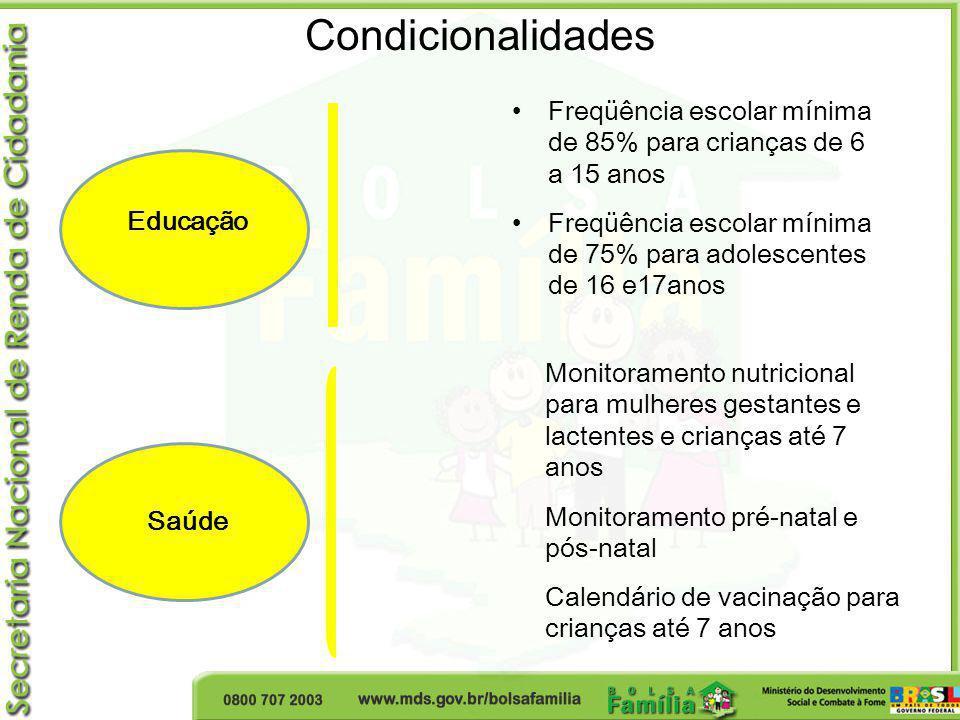Condicionalidades Freqüência escolar mínima de 85% para crianças de 6 a 15 anos.