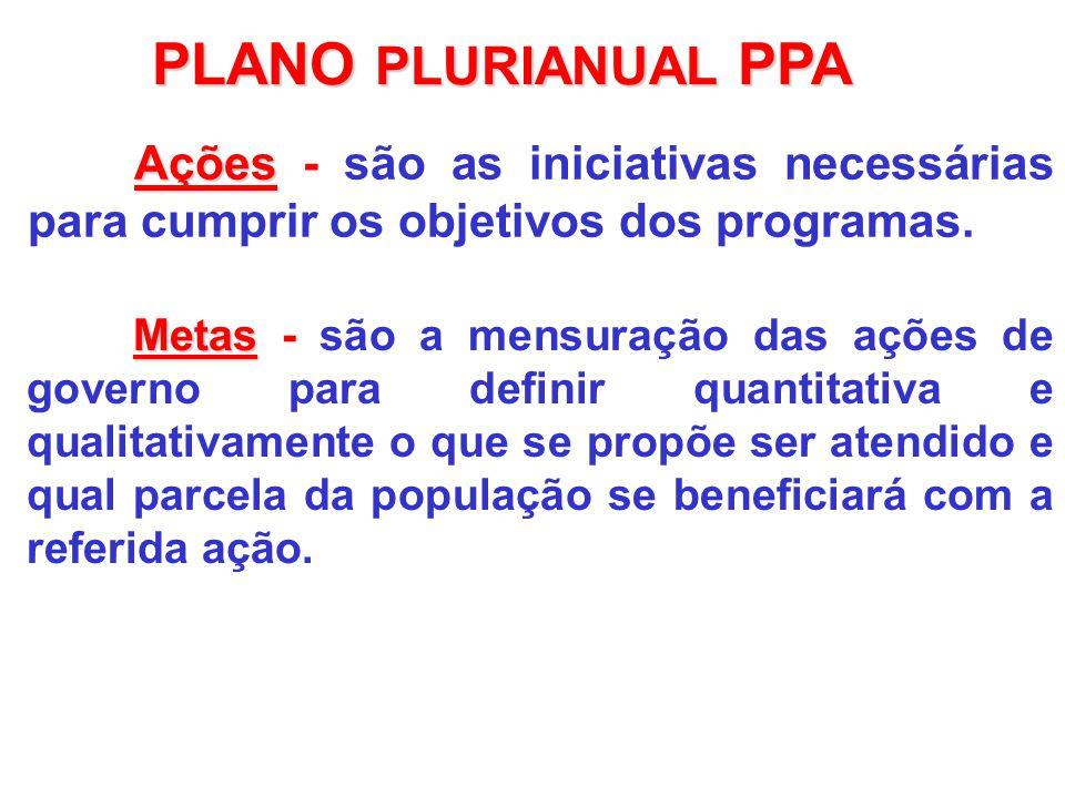 PLANO PLURIANUAL PPA Ações - são as iniciativas necessárias para cumprir os objetivos dos programas.
