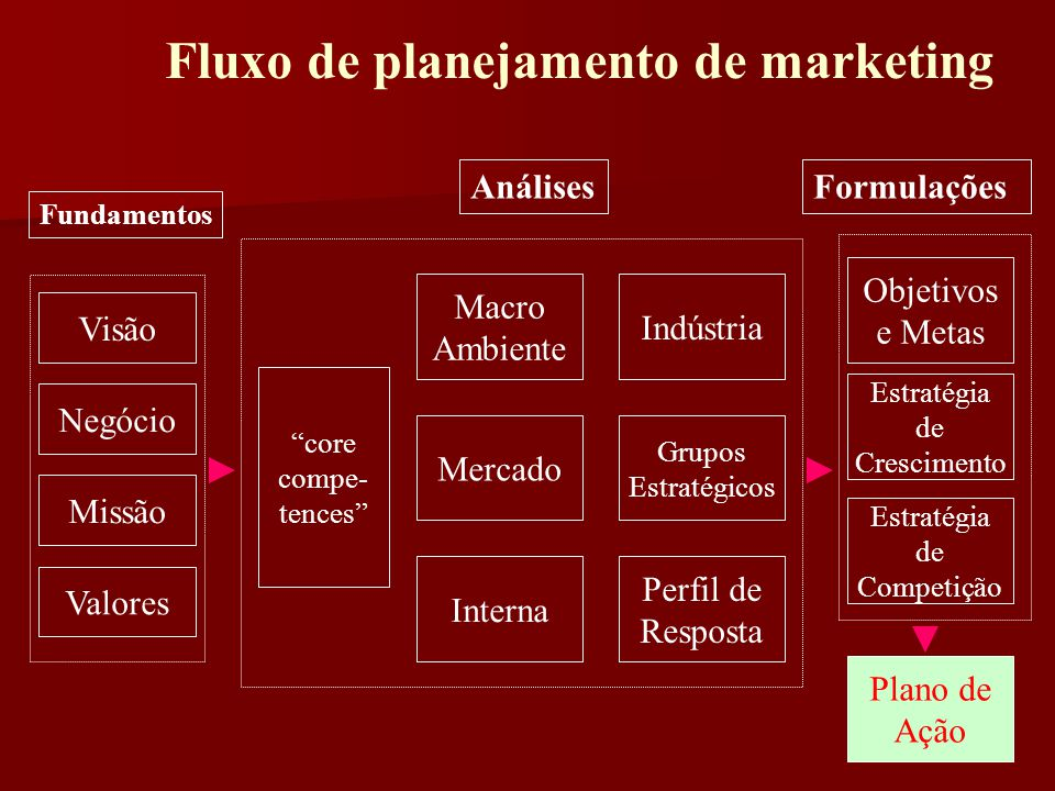 Fluxo de planejamento de marketing