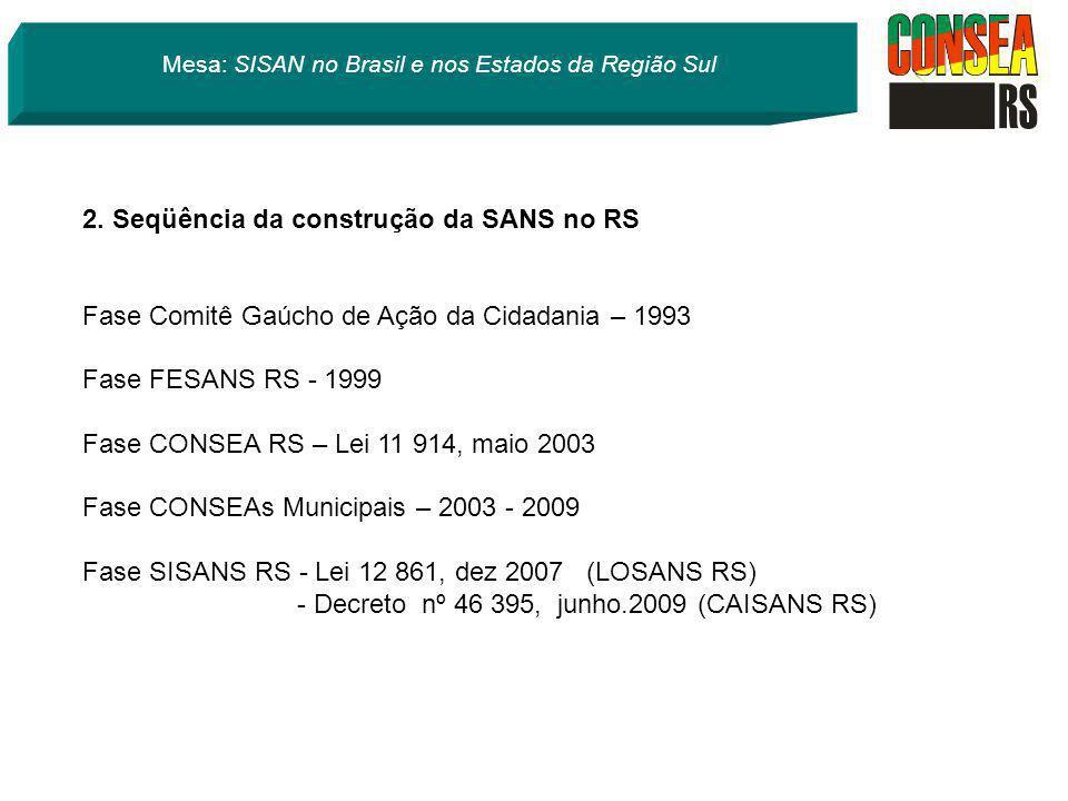 Mesa: SISAN no Brasil e nos Estados da Região Sul