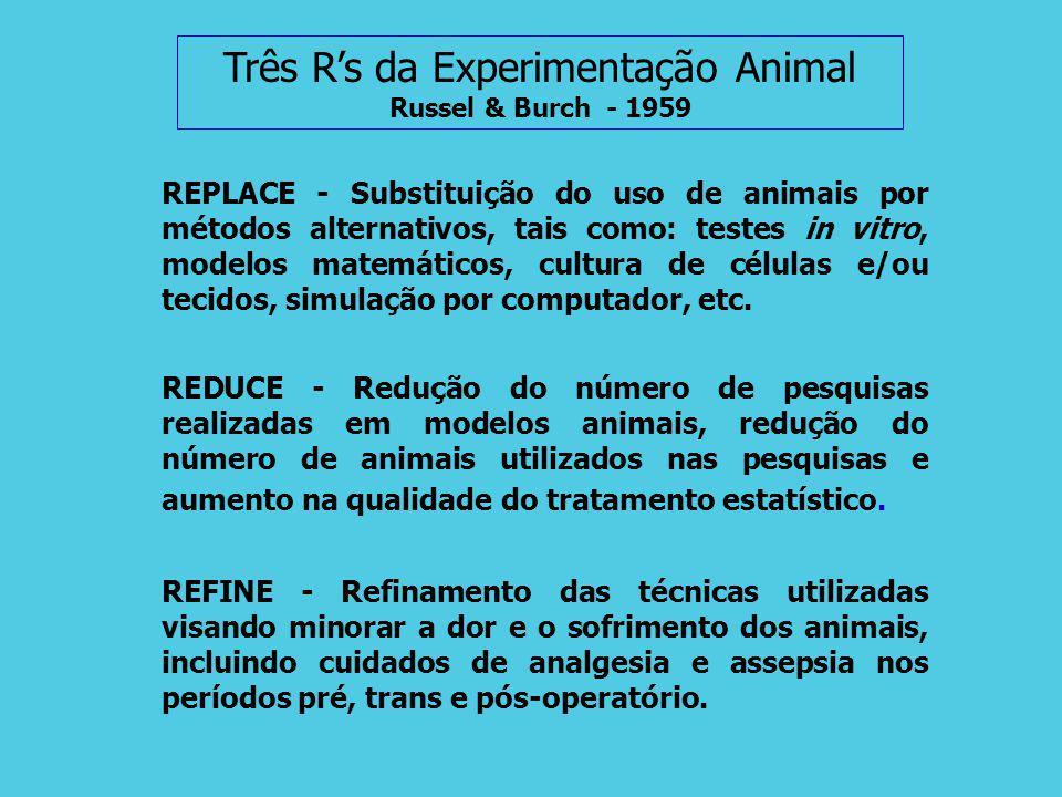 Três R's da Experimentação Animal Russel & Burch - 1959
