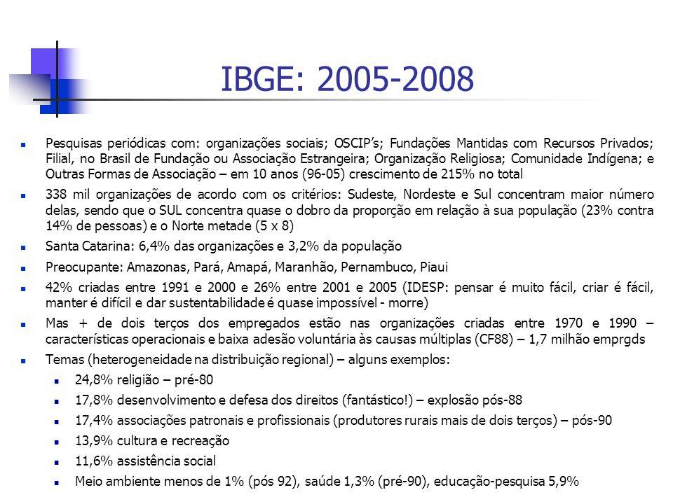 IBGE: 2005-2008