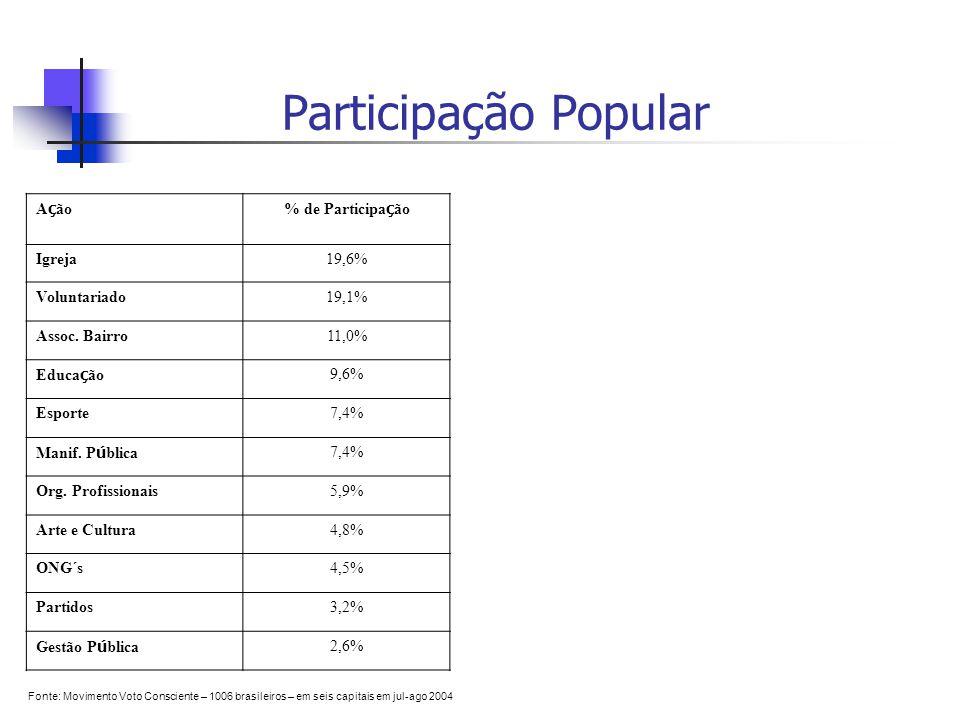 Participação Popular Ação % de Participação Igreja 19,6% Voluntariado
